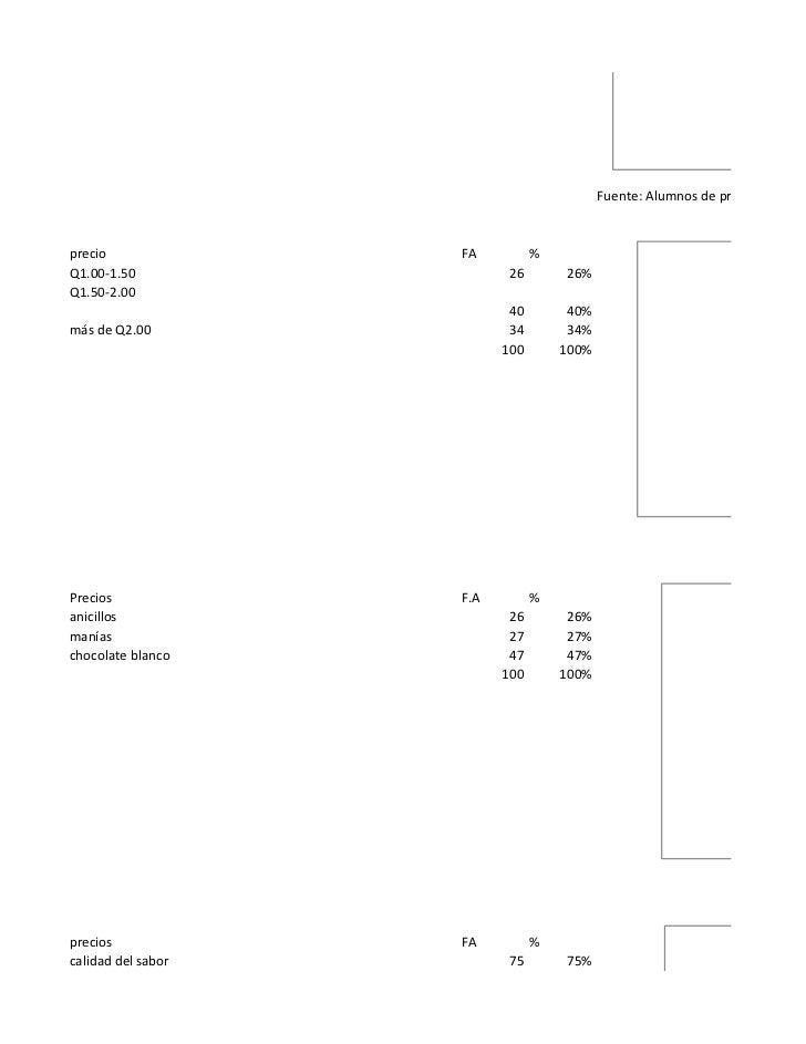 Fuente: Alumnos de primero básicoprecio              FA          %Q1.00-1.50                 26       26%Q1.50-2.00       ...