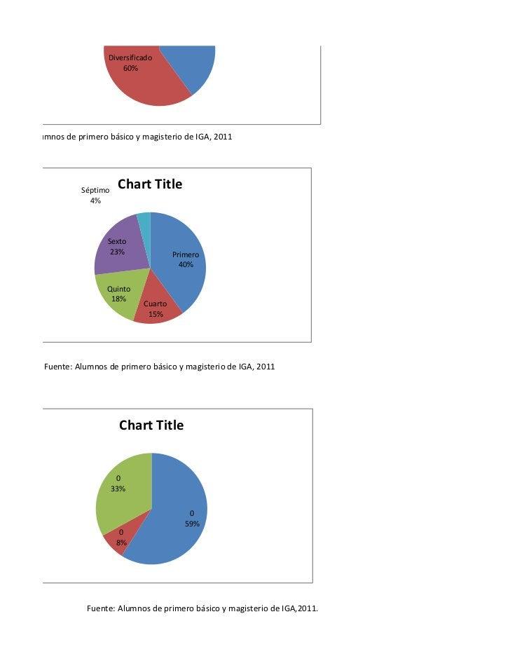 40%                           Diversificado                               60%Fuente: Alumnos de primero básico y magisteri...