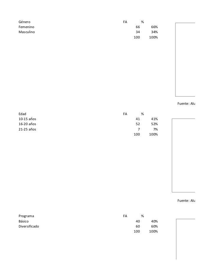 Género          FA         %Femenino              66        66%Masculino             34        34%                     100...