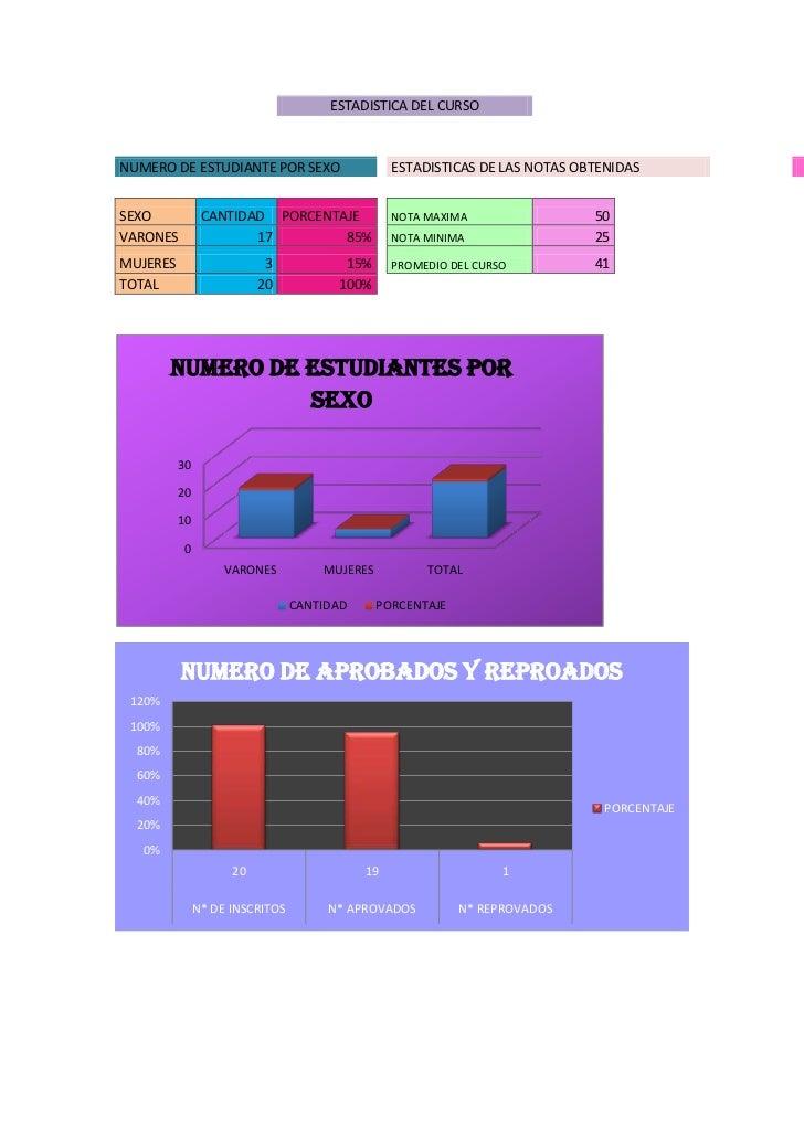 ESTADISTICA DEL CURSONUMERO DE ESTUDIANTE POR SEXO                    ESTADISTICAS DE LAS NOTAS OBTENIDASSEXO            C...