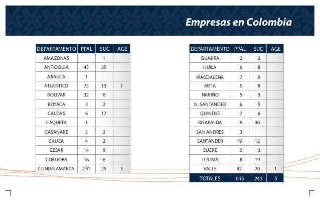 Estadisticas 2015 for Santander sucursales cordoba