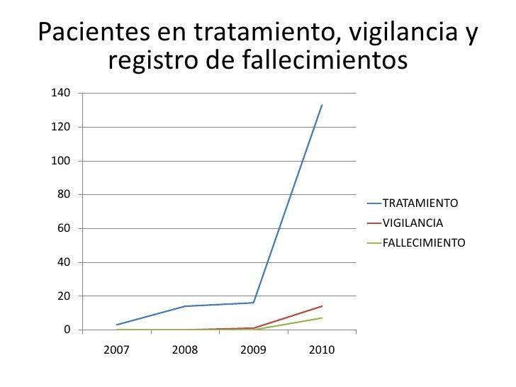 Pacientesen tratamiento, vigilancia y  <br />registro de fallecimientos<br />