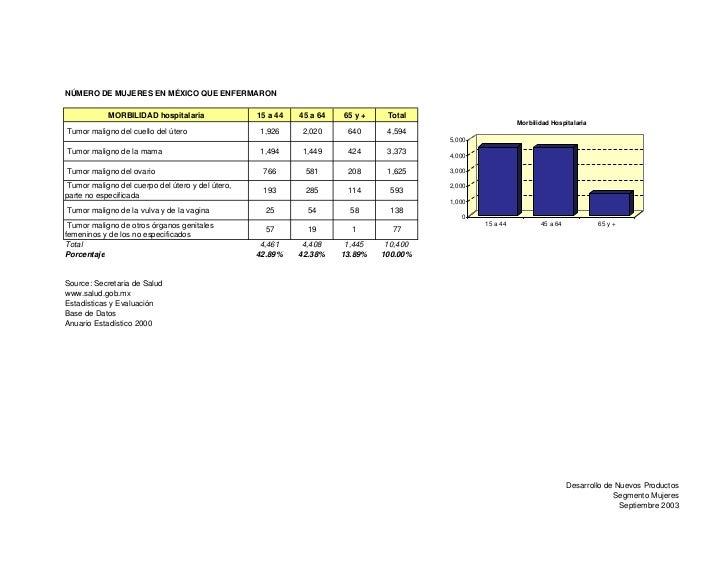 NÚMERO DE MUJERES EN MÉXICO QUE ENFERMARON              MORBILIDAD hospitalaria                15 a 44   45 a 64   65 y + ...