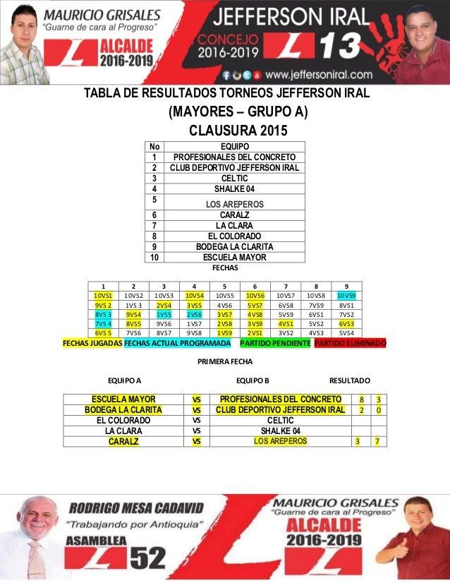 TABLA DE RESULTADOS TORNEOS JEFFERSON IRAL (MAYORES – GRUPO A) CLAUSURA 2015 No EQUIPO 1 PROFESIONALES DEL CONCRETO 2 CLUB...