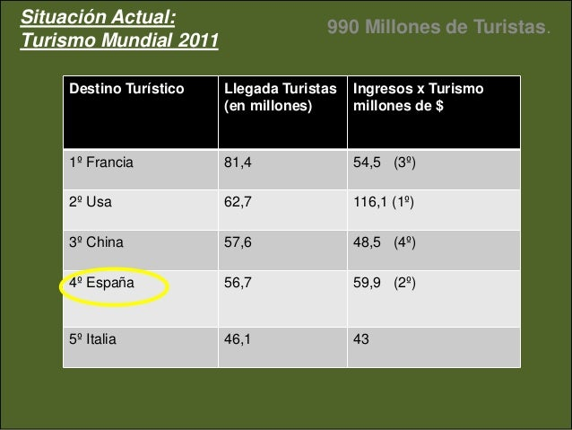Estadisticas turismo y alquiler vacacional 2012 vs 2011 Slide 3