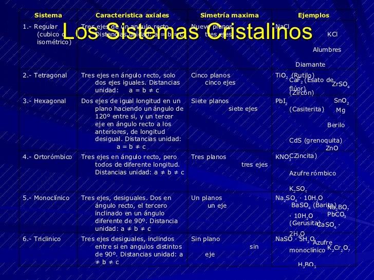 Los Sistemas Cristalinos NaSO ∙ 5H 2 O  K 2 Cr 2 O 7   H 3 BO 3 Sin plano  sin eje Tres ejes desiguales, inclindos entre s...