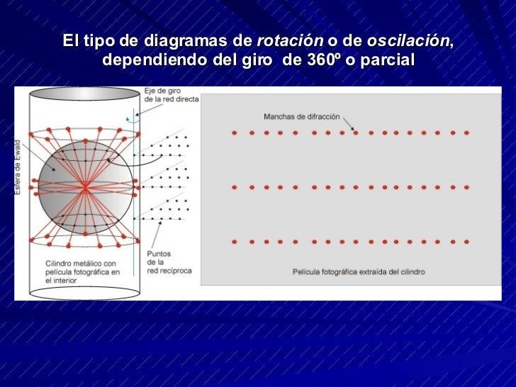 El tipo de diagramas de  rotación  o de  oscilación , dependiendo del giro  de 360º o parcial
