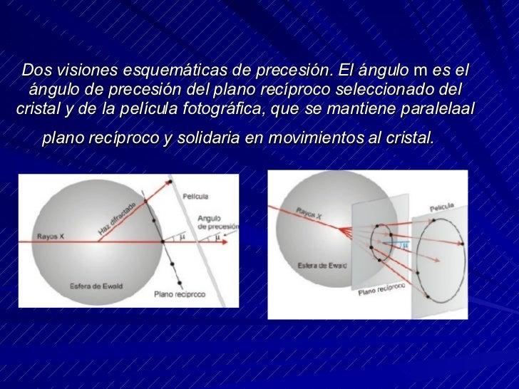 Dos visiones esquemáticas de precesión. El ángulo  m  es el ángulo de precesión del plano recíproco seleccionado del crist...