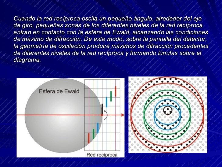 Cuando la red recíproca oscila un pequeño ángulo, alrededor del eje de giro, pequeñas zonas de los diferentes niveles de l...