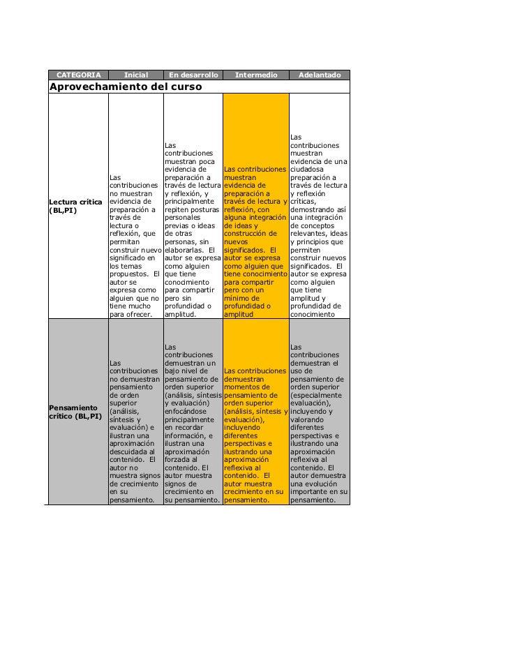 CATEGORIA           Inicial      En desarrollo          Intermedio           AdelantadoAprovechamiento del curso          ...