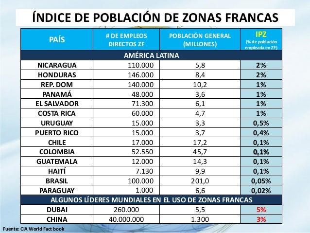 PARA GENERAR EN CONJUNTO 500.000 EMPLEOS DIRECTOS QUE IMPLICARÁN 5 MILLONES DE M²:  REPOSICIONAR LA IMPORTANCIA DE LAS ZO...