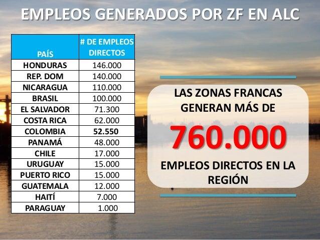 EMPLEOS GENERADOS POR ZF EN ALC PAÍS # DE EMPLEOS DIRECTOS HONDURAS 146.000 REP. DOM 140.000 NICARAGUA 110.000 BRASIL 100....