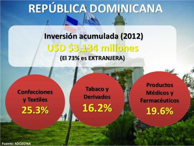 Fuente: ADOZONA Inversión acumulada (2012) USD $3,134 millones (El 73% es EXTRANJERA) Confecciones y Textiles 25.3% Produc...
