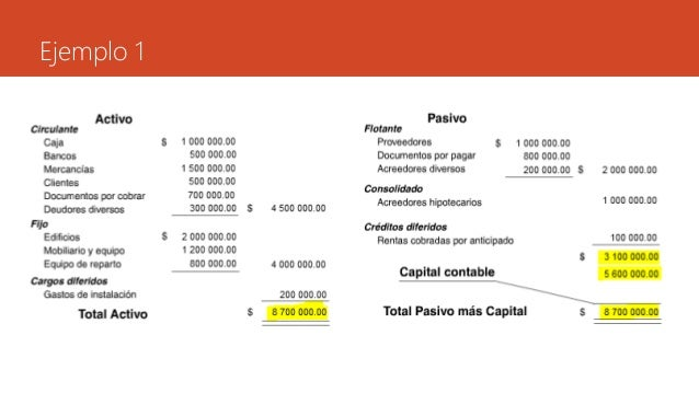 Estado De Situación Financiera O Balance General