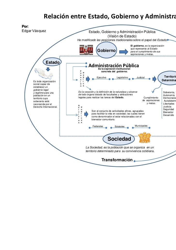 Relación entre Estado, Gobierno y Administración Pública                                        Estado, Gobierno y Adminis...