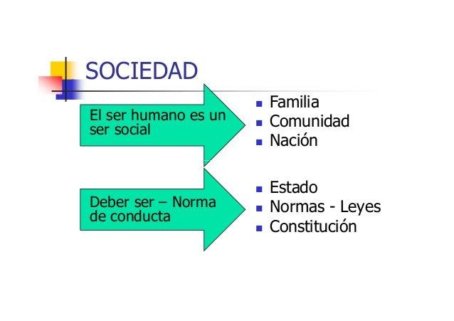 SOCIEDADEl ser humano es unser socialFamiliaComunidadNaciónDeber ser – Normade conductaEstadoNormas - LeyesConstitución