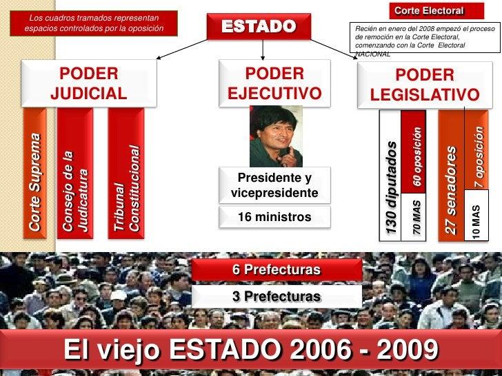 Corte Electoral<br />Los cuadros tramados representan espacios controlados por la oposición<br />ESTADO<br />Recién en ene...