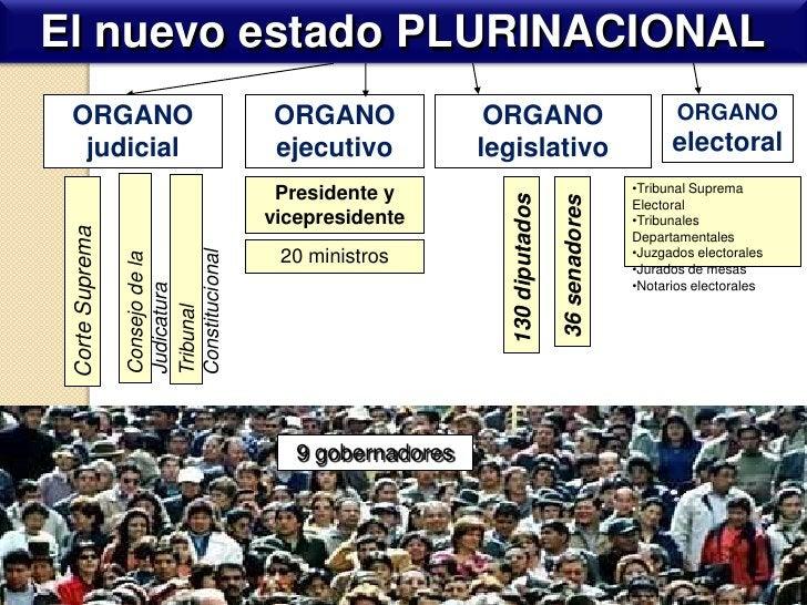 El nuevo estado PLURINACIONAL<br />ORGANO ejecutivo<br />ORGANO legislativo<br />ORGANO electoral<br />ORGANO judicial<br ...