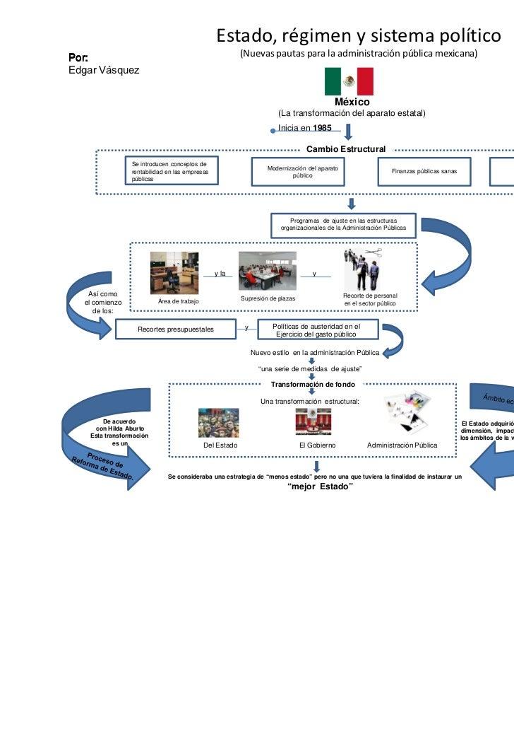 Estado, régimen y sistema político                                                      (Nuevas pautas para la administrac...