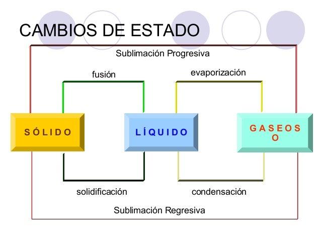 Estados de la materia y propiedades for Sublimacion progresiva