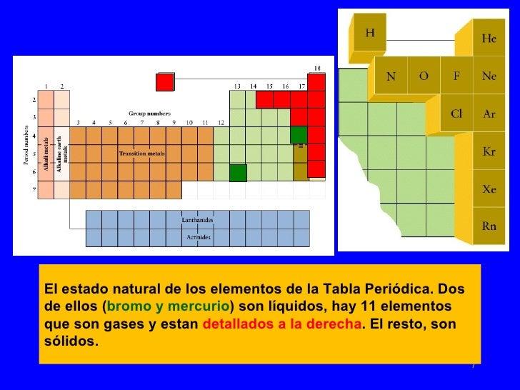 E s t a d o s d e l a m a t e r i a y u n i o n e s i n t e r m temperatura slido lquido gas presin 6 7 el estado natural de los elementos de la tabla peridica urtaz Gallery