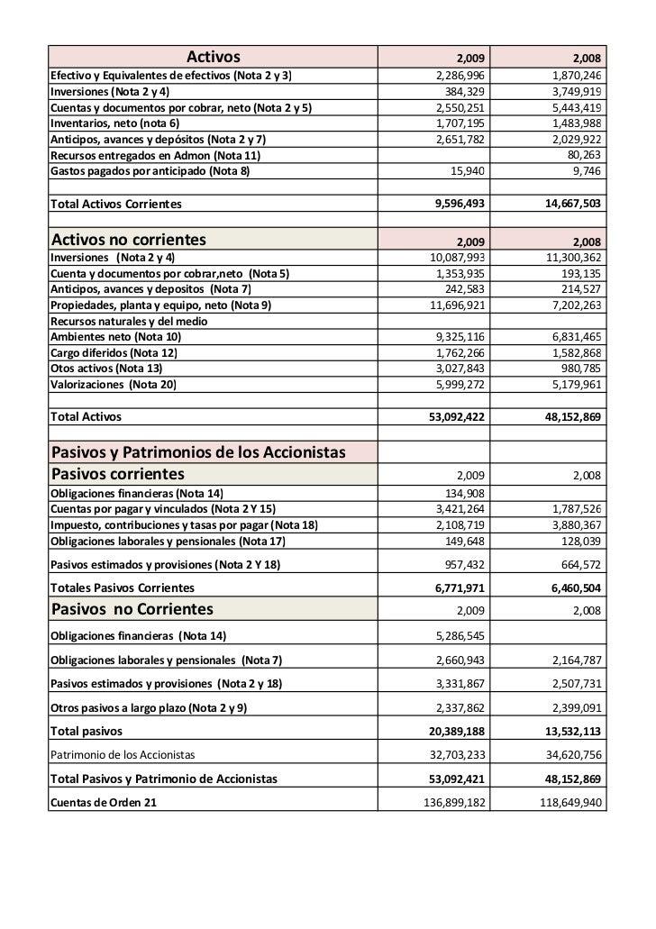 Estados financieros ecopetrol balance general