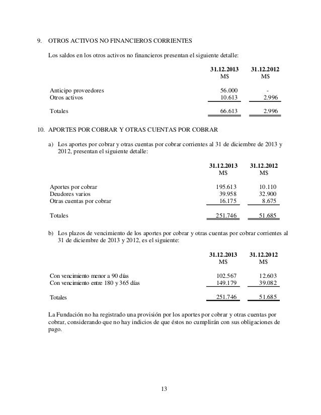 13 9. OTROS ACTIVOS NO FINANCIEROS CORRIENTES Los saldos en los otros activos no financieros presentan el siguiente detall...
