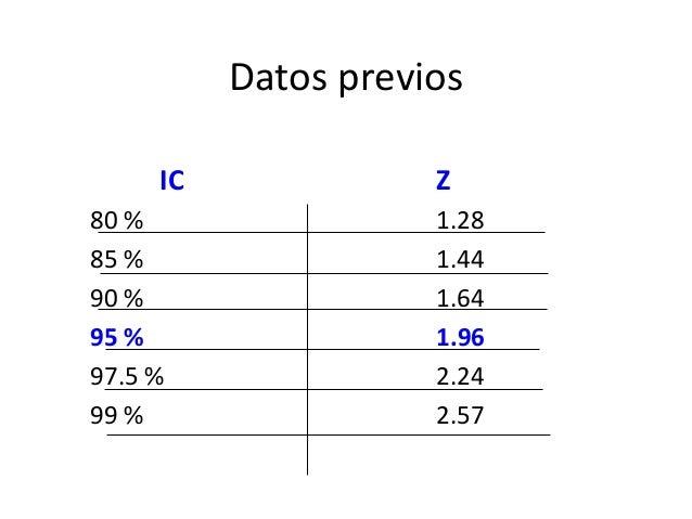 Datos previos     IC              Z80 %                 1.2885 %                 1.4490 %                 1.6495 %        ...
