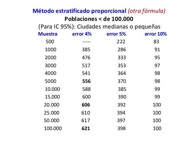 Método estratificado proporcional (otra fórmula)           Poblaciones < de 100.000 (Para IC 95%): Ciudades medianas o peq...