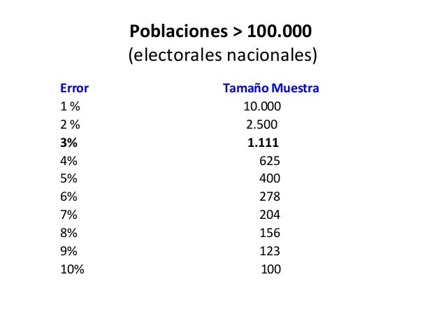Poblaciones > 100.000        (electorales nacionales)Error              Tamaño Muestra1%                    10.0002%      ...