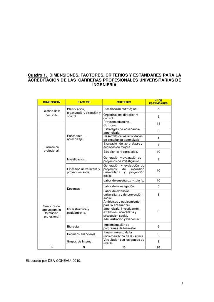 Cuadro 1. DIMENSIONES, FACTORES, CRITERIOS Y ESTÁNDARES PARA LA ACREDITACIÓN DE LAS CARRERAS PROFESIONALES UNIVERSITARIAS ...