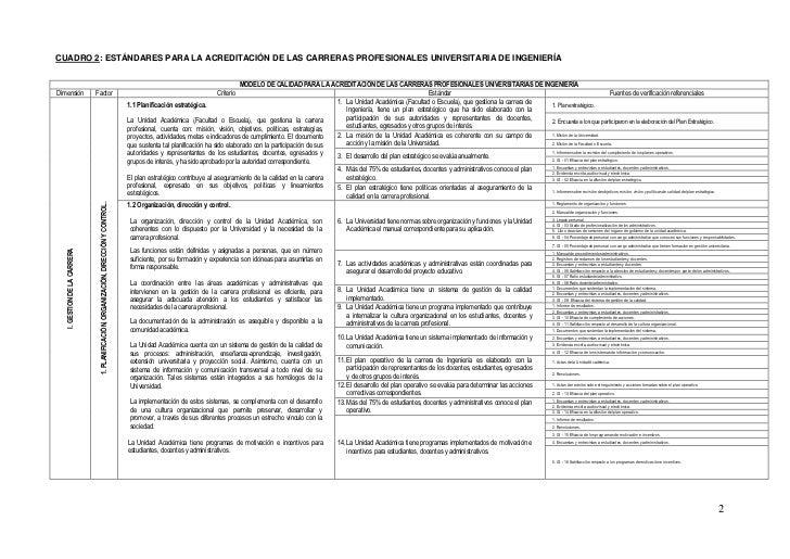 CUADRO 2: ESTÁNDARES PARA LA ACREDITACIÓN DE LAS CARRERAS PROFESIONALES UNIVERSITARIA DE INGENIERÍA                       ...