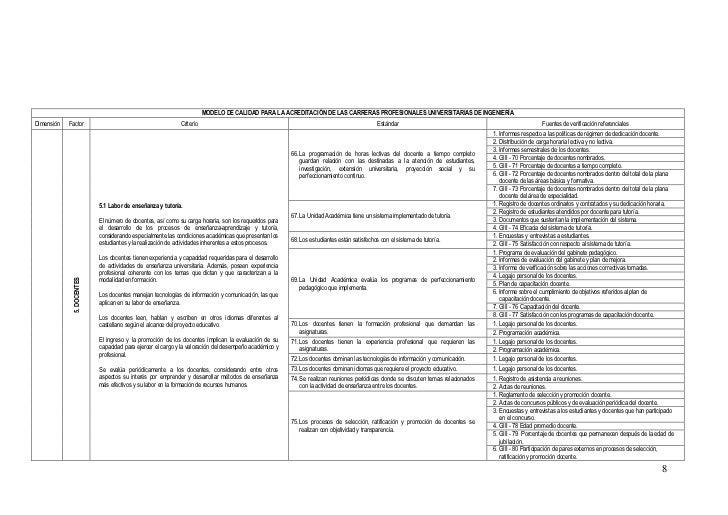 MODELO DE CALIDAD PARA LA ACREDITACIÓN DE LAS CARRERAS PROFESIONALES UNIVERSITARIAS DE INGENIERÍADimensión   Factor       ...