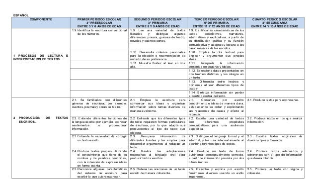 Estandares Curriculares Eb 2011 2012
