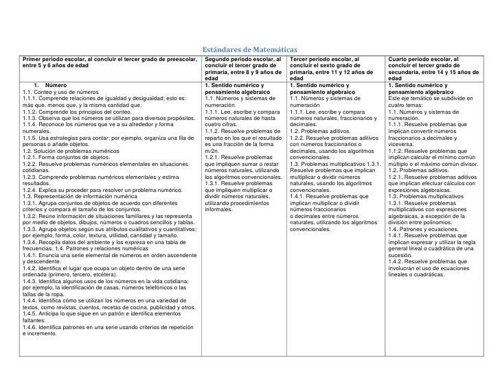 Estandares de matematicas for Estandares para preescolar