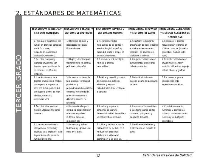 Estandares matematicas for Estandares para preescolar