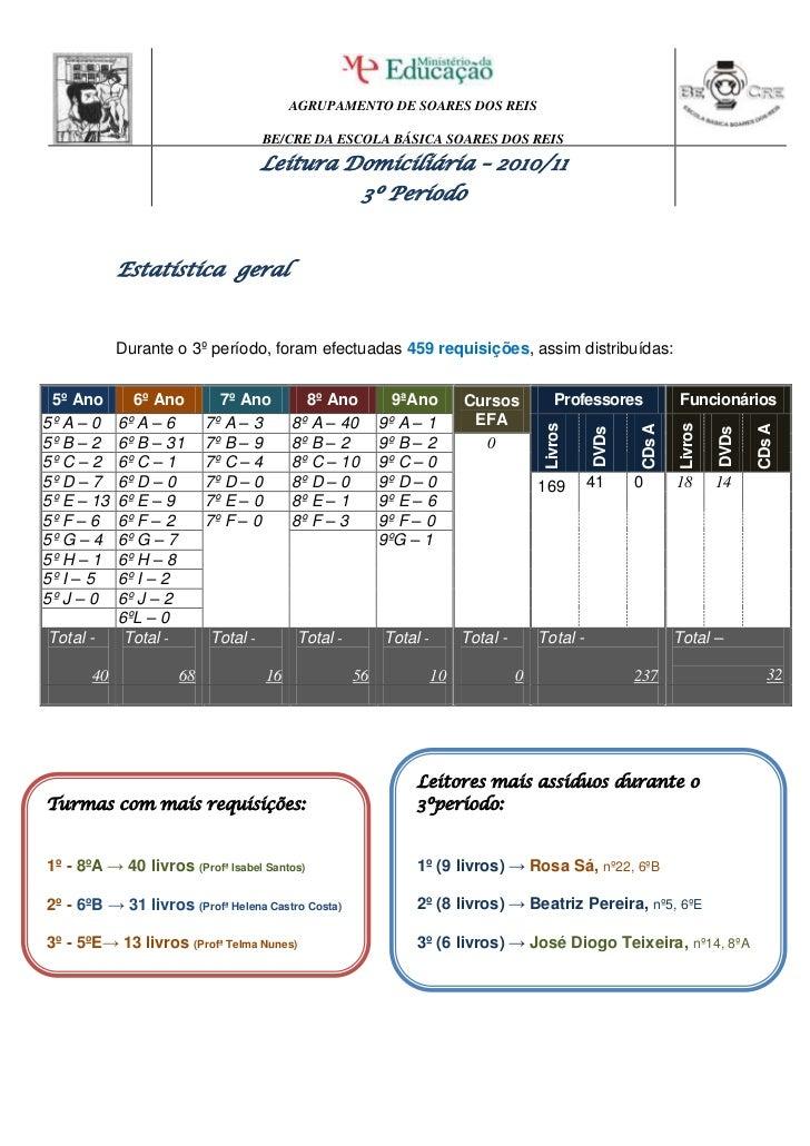 Estatística  geral<br />Durante o 3º período, foram efectuadas 459 requisições, assim distribuídas:<br />5º Ano6º Ano7º An...