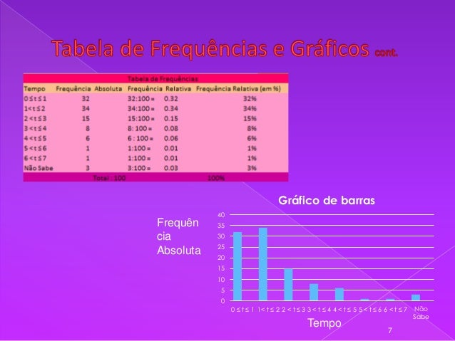 Gráfico de barras 40  Frequên cia Absoluta  35 30 25 20 15  10 5 0 0 ≤ t ≤ 1 1< t ≤ 2 2 < t ≤ 3 3 < t ≤ 4 4 < t ≤ 5 5 < t ...