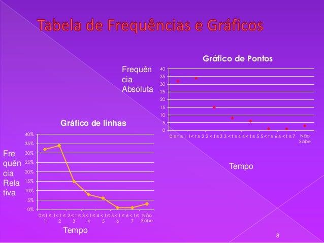Gráfico de Pontos Frequên cia Absoluta  40 35  30 25 20 15 10  Gráfico de linhas 40%  5 0 0 ≤ t ≤ 1 1< t ≤ 2 2 < t ≤ 3 3 <...