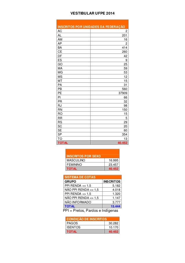 VESTIBULAR UFPE 2014  INSCRITOS POR UNIDADES DA FEDERAÇÃO AC 2 AL 201 AM 16 AP 2 BA 414 CE 260 DF 42 ES 9 GO 25 MA 59 MG 5...