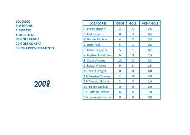 10 JOGOS 5 VITORIAS 1 EMPATE 4 DERROTAS 81 GOLS FAVOR 77 GOLS CONTRA 53,3% APROVEITAMENTO 2008 JOGADORES JOGOS GOLS MEDIA ...