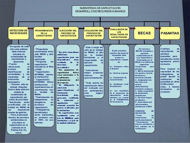 SUBSISTEMA DEMOVILIDADDERR.HH. Basadosen Evaluación de desempeño y requisitos Basadosen Evaluación de desempeño y requisit...