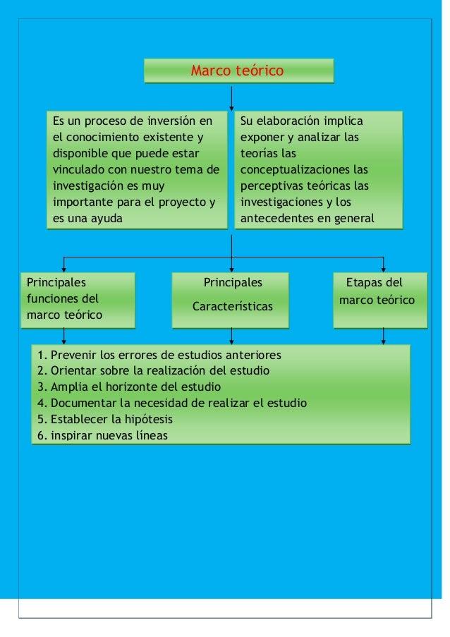 Marco teórico    Es un proceso de inversión en    Su elaboración implica    el conocimiento existente y      exponer y ana...