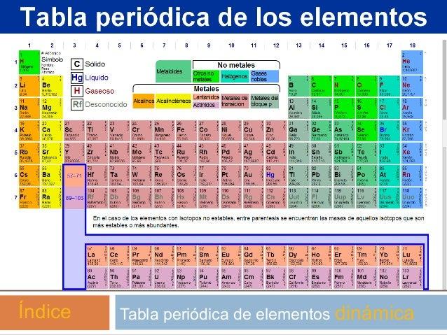 Estequiometria tabla peridica de elementos dinmicandice urtaz Choice Image