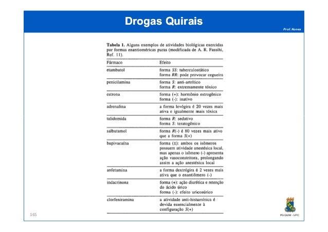 Prof. Nunes DrogasDrogas QuiraisQuirais PGQUIM - UFC165