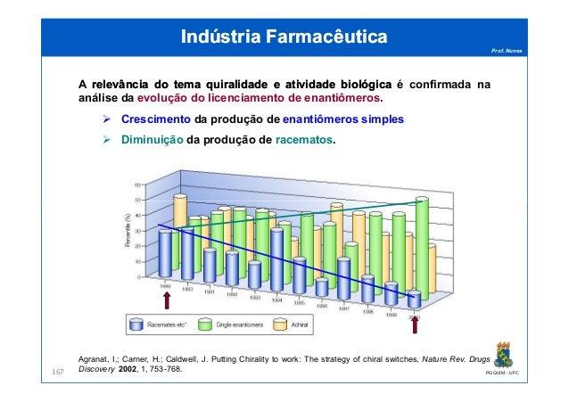 Prof. Nunes Indústria FarmacêuticaIndústria Farmacêutica A relevânciarelevância dodo tematema quiralidadequiralidade ee at...