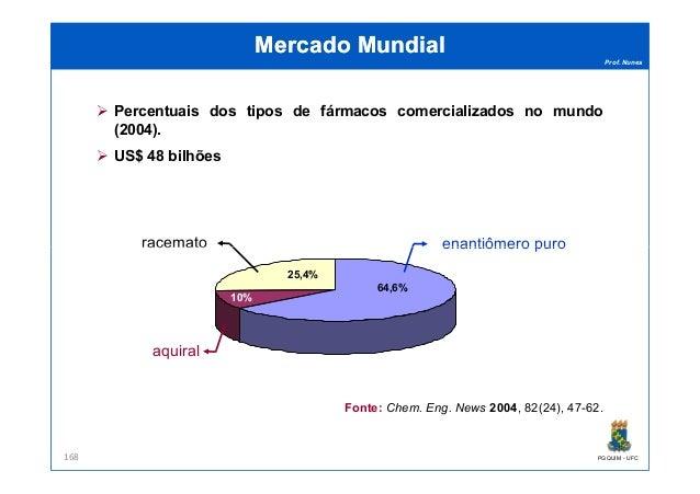Prof. Nunes Mercado MundialMercado Mundial enantiômero puroracemato Percentuais dos tipos de fármacos comercializados no m...