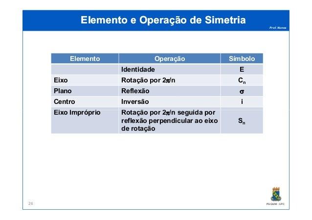 Prof. Nunes Elemento e Operação de SimetriaElemento e Operação de Simetria Elemento Operação Símbolo Identidade E Eixo Rot...
