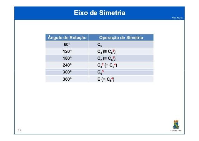 Prof. Nunes Eixo de SimetriaEixo de Simetria Ângulo de Rotação Operação de Simetria 60º C6 120º C3 (≡ C6 2) 180º C2 (≡ C6 ...