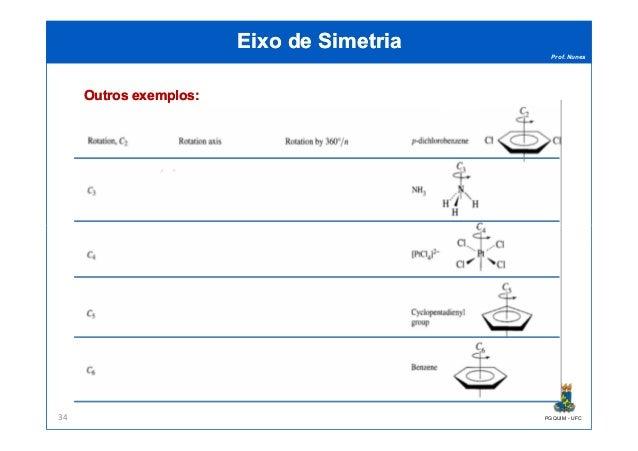 Prof. Nunes Eixo de SimetriaEixo de Simetria OutrosOutros exemplosexemplos:: PGQUIM - UFC34